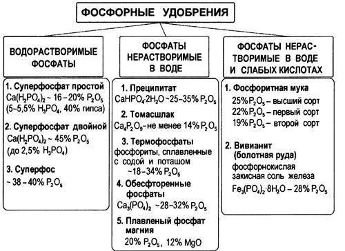 Фосфорные удобрения водорастворение