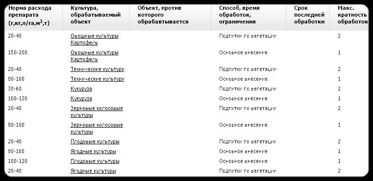 Азотофосфат – двойное, комплексное, минеральное удобрение.